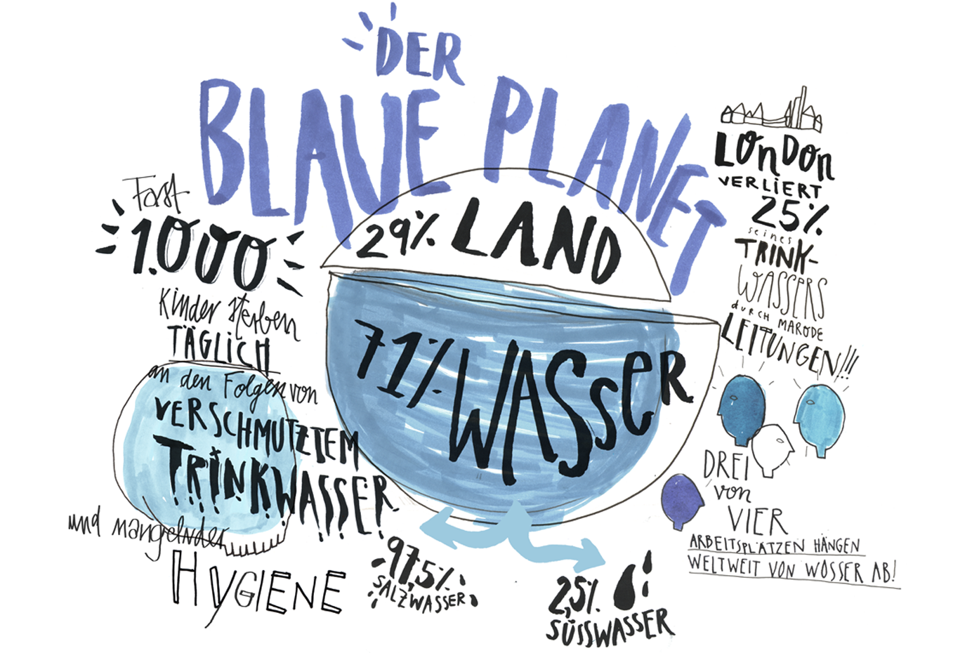 Der blaue Planet (Illustration)